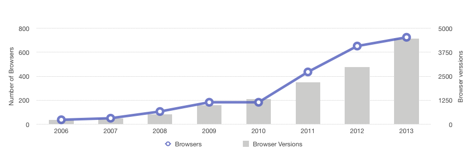 Browser Growth 2006-2013