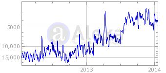 Site 1's Alexa Graph