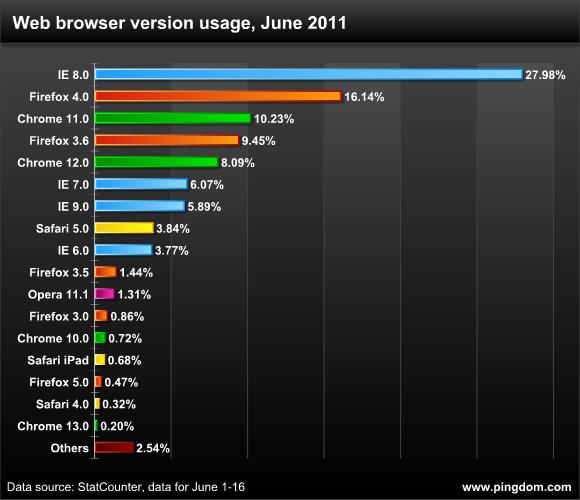 самые популярные тор браузеры hyrda